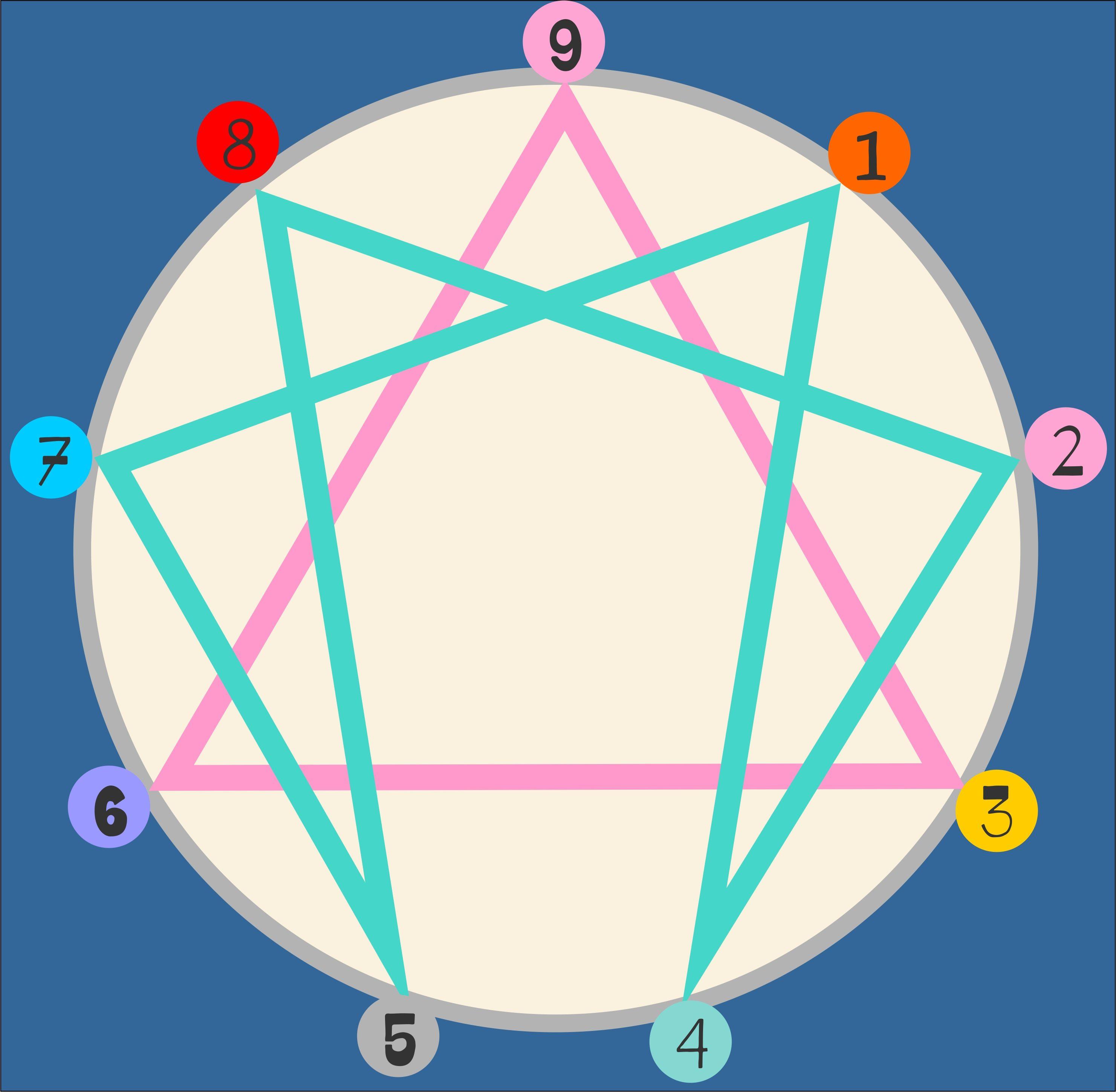 Enneagrams 9 Paths