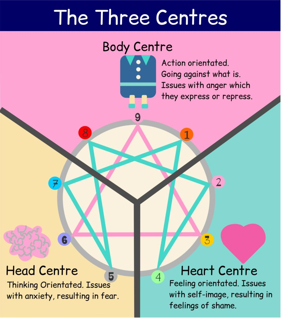 The Triads or Centres of the Enneagram