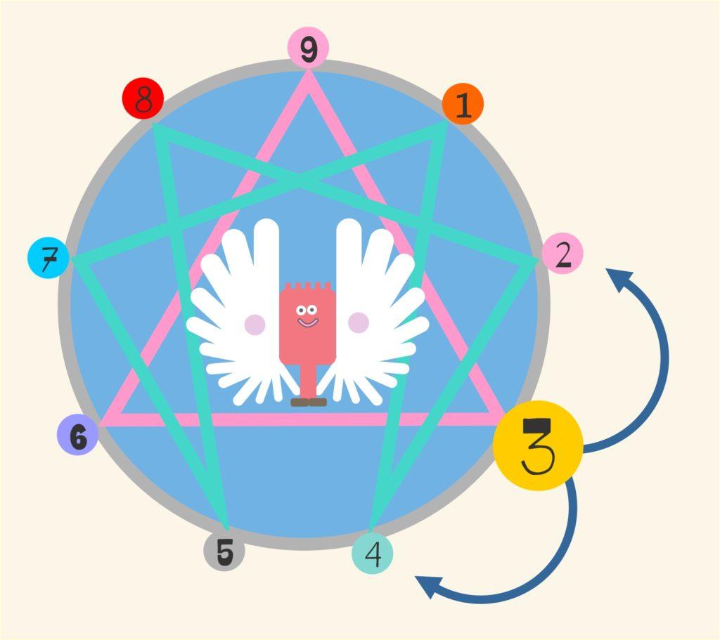 Enneagram Wings explained illustration by Ann Gadd