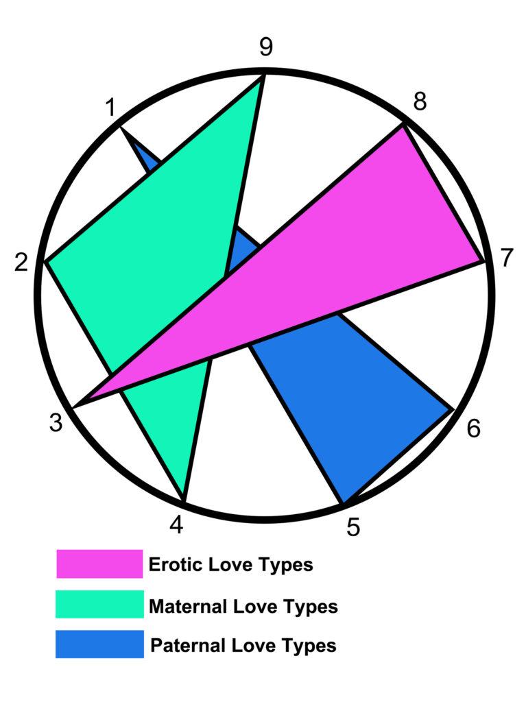 three love types graph